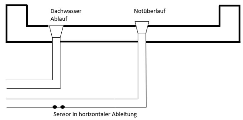 Skizzierung Flachdachentwässerung mit Notüberlauf und Sensor